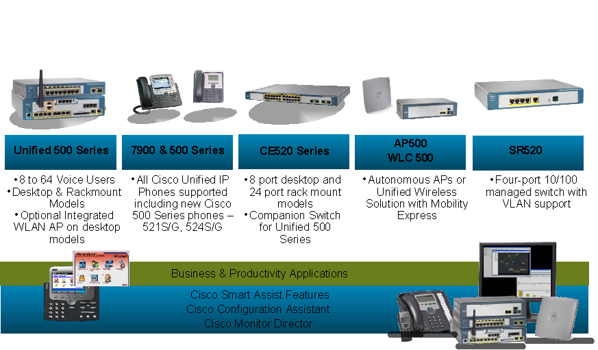 Productos Cisco (vozIp, Routers, Swtiches ...)